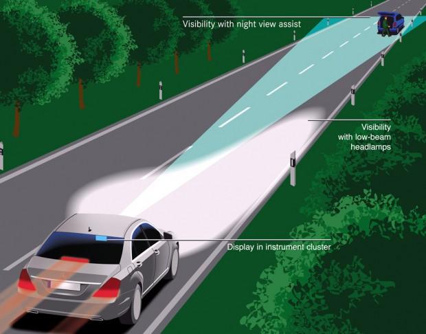 Mercedes-Benz, detección nocturna de peatones