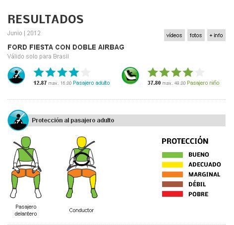 Ford Fiesta KD obtuvo 4 estrellas en la LatinNCAP