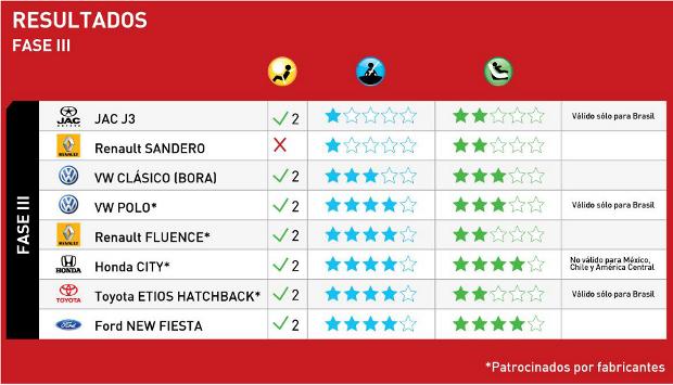 LatinNCAP: Resultados fase III
